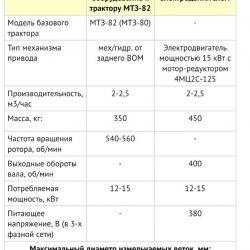 Ивета-125
